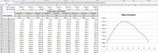 Axle Load Calculation Spreadsheet With Regard To Moving Load Spreadsheet – Update And How To Use  Newton Excel Bach