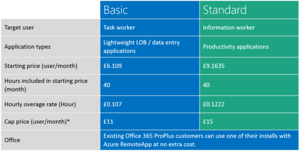 Azure Vm Pricing Spreadsheet Pertaining To Estimate Your Monthly Backup Costs With Azure Backup