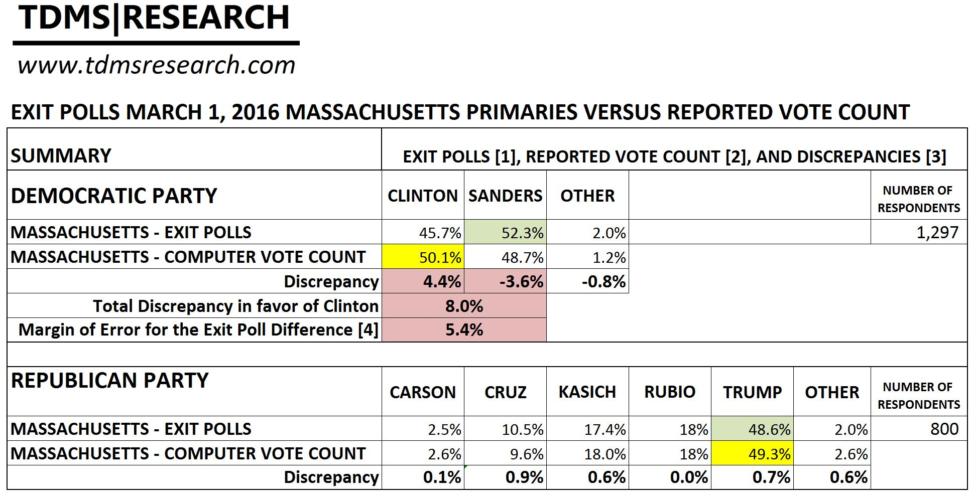 Ballot Counting Spreadsheet Pertaining To The Suspect Massachusetts 2016 Primary – Tdmsresearch