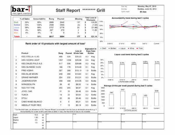 Bar Inventory Spreadsheet Template With Bar Liquor Inventory Spreadsheet Inspirational 26 Of Bar Inventory