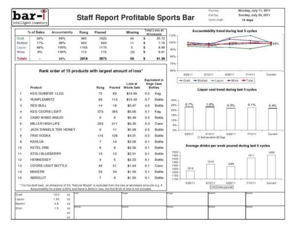 Bar Stocktake Spreadsheet Pertaining To Free Restaurant Inventory Spreadsheet And Sample Bar Inventory