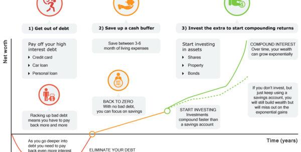 Barefoot Investor Budget Spreadsheet Throughout 2040 Finance Blog  12 Month Money Challenge