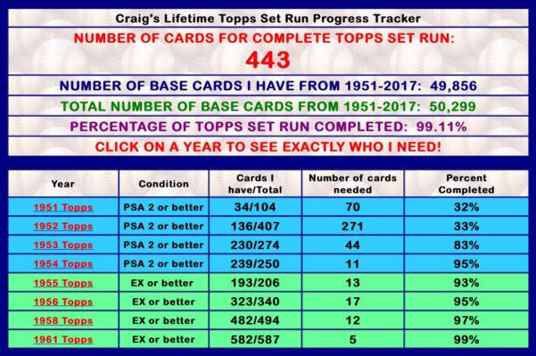 Baseball Card Checklist Spreadsheet Intended For My Baseball Card Blog