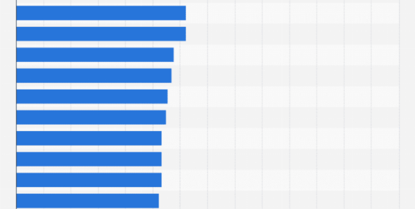 Baseball Team Statistics Spreadsheet Regarding Mlb Revenueteam/franchise 2017  Statistic