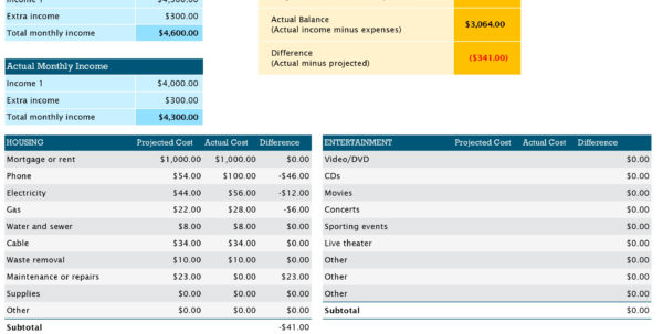 Basic Budget Spreadsheet Regarding Budgets  Office