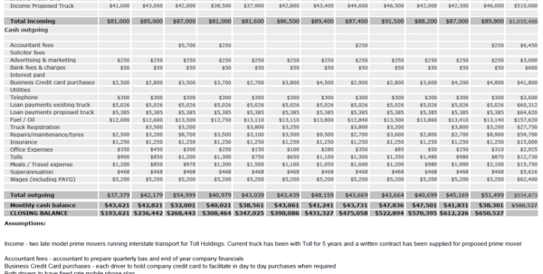 Basic Cash Flow Spreadsheet For What Is A Cash Flow Forecast?  Heavy Vehicle Finance Australia