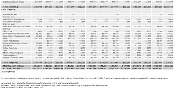 Basic Cash Flow Spreadsheet For What Is A Cash Flow Forecast?  Heavy Vehicle Finance Australia