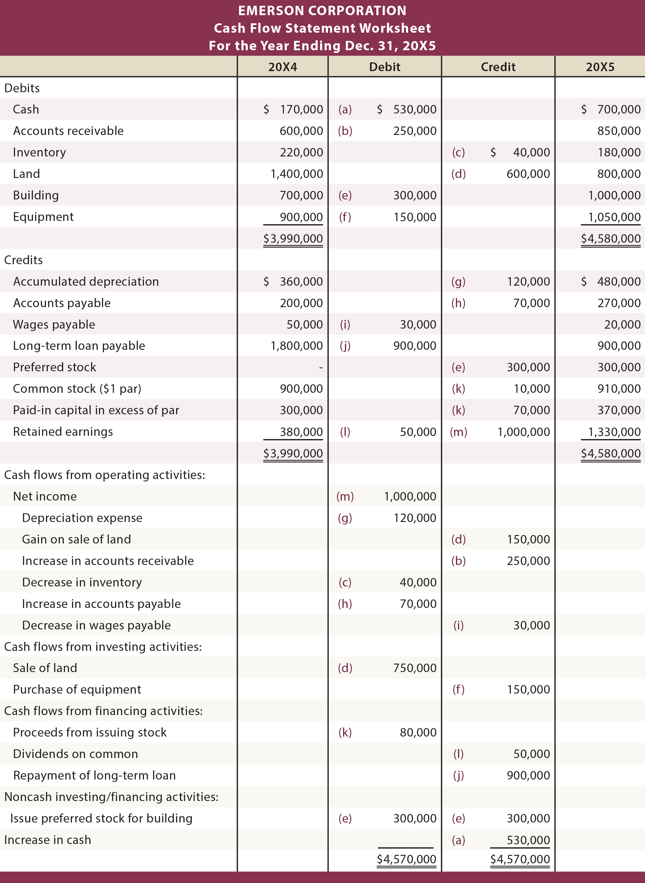 Basic Cash Flow Spreadsheet Throughout Using A Worksheet To Prepare A Statement Of Cash Flows