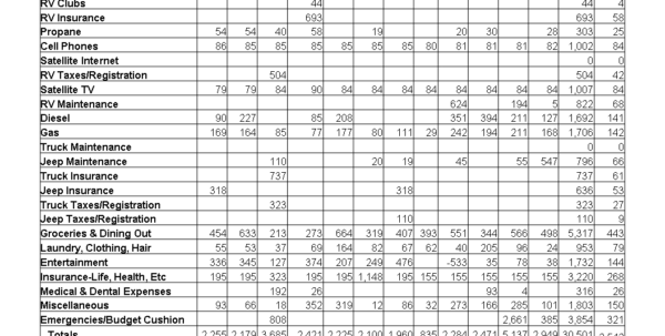 Bed And Breakfast Expenses Spreadsheet With Regard To Our 2009 Actual Fulltiming Expenses Bed And Breakfast Expenses Spreadsheet Spreadsheet Download