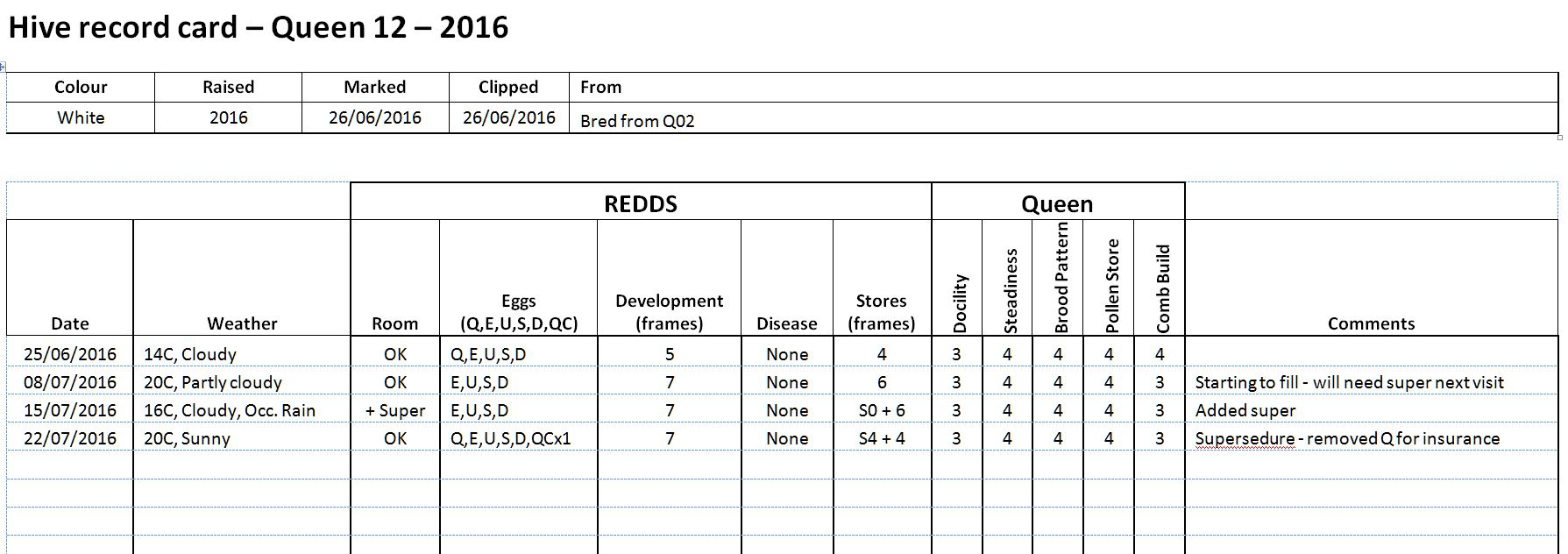 Beekeeping Spreadsheet Throughout Keeping Hive Records  County Louth Beekeepers Association