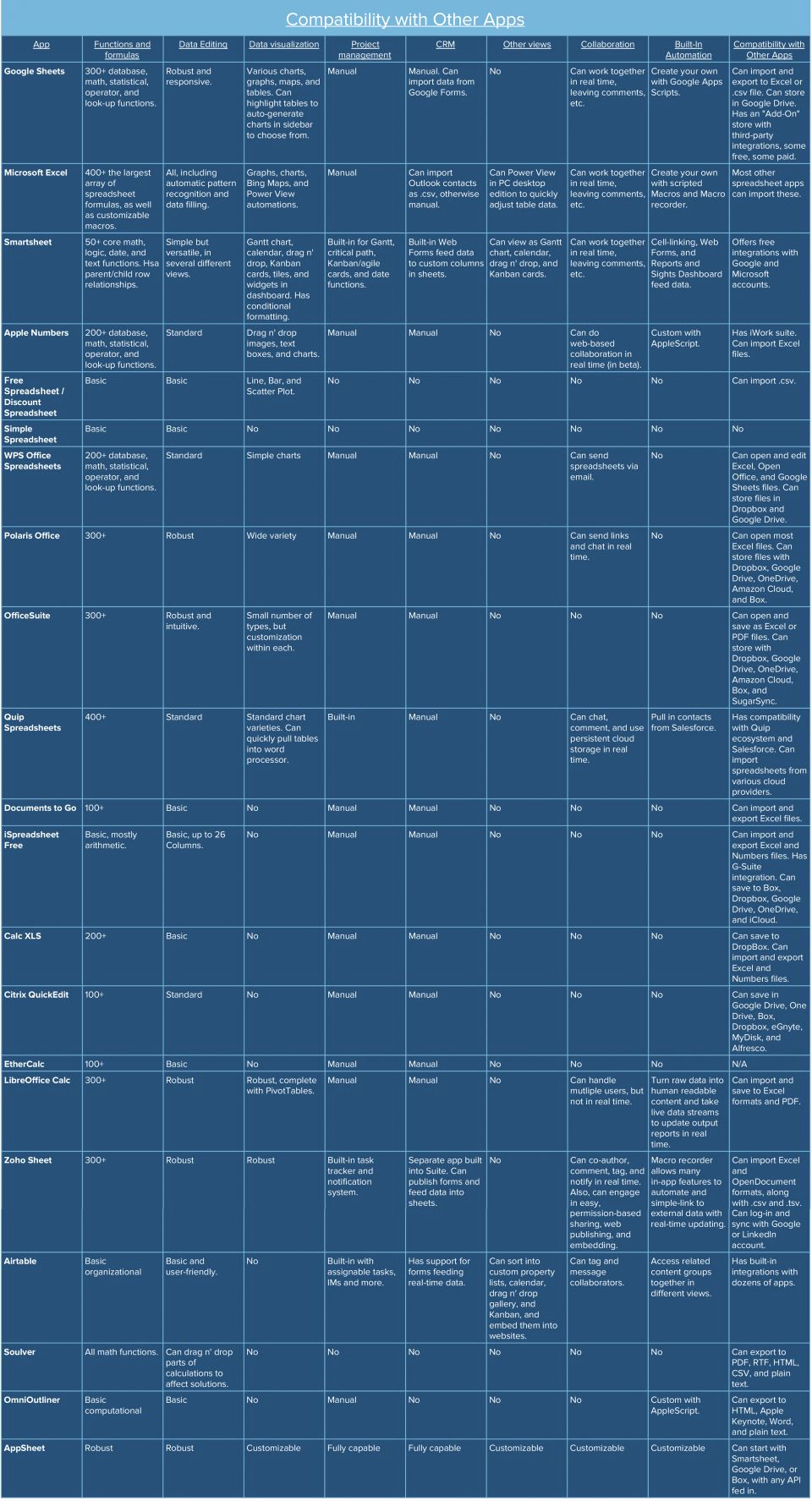 Best Free Spreadsheet App With Regard To Best Free Spreadsheet App And Best Free Spreadsheet App For Ipad
