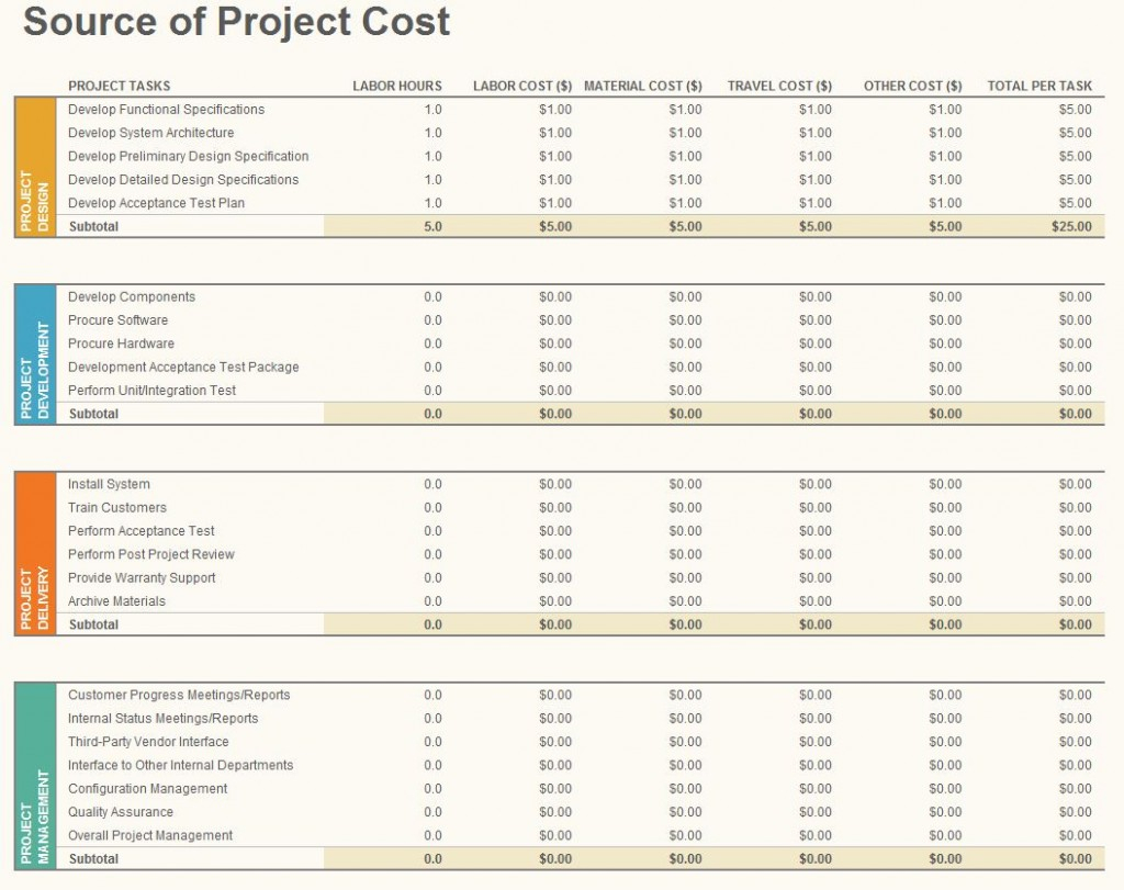 Best Home Budget Spreadsheet Pertaining To Project Budgeting Template 1024X811 Example Of Best Home Budget