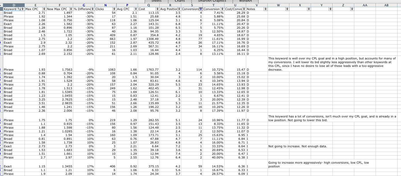 Bid Spreadsheet Regarding Efficient Bid Management: Spreadsheet Fun!  Ppc Hero