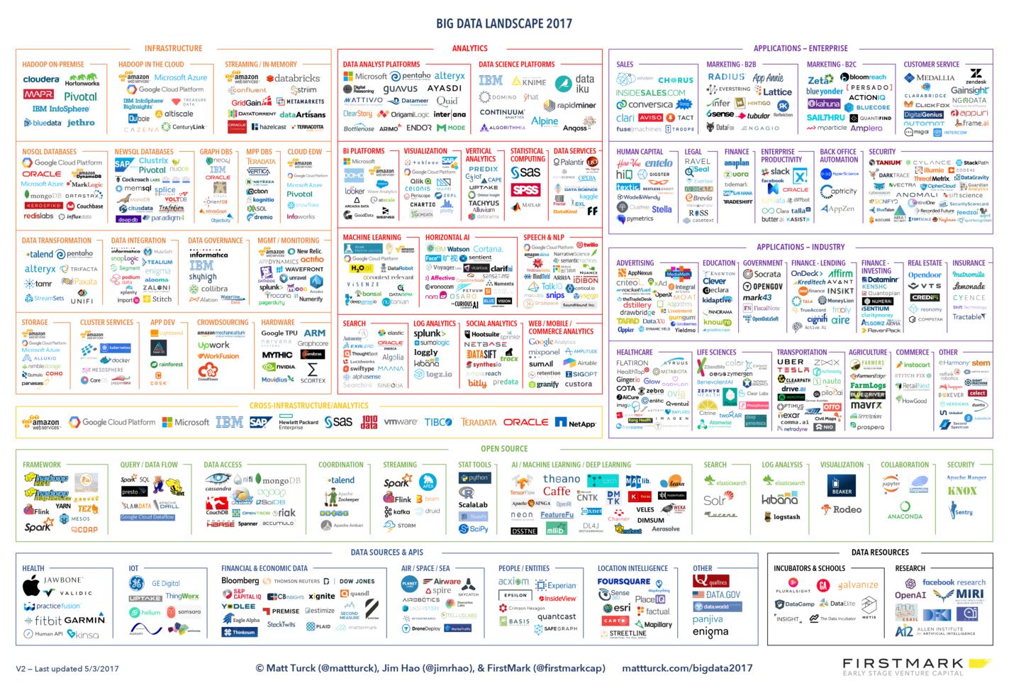 Big Data Spreadsheet For Firing On All Cylinders: The 2017 Big Data Landscape – Matt Turck