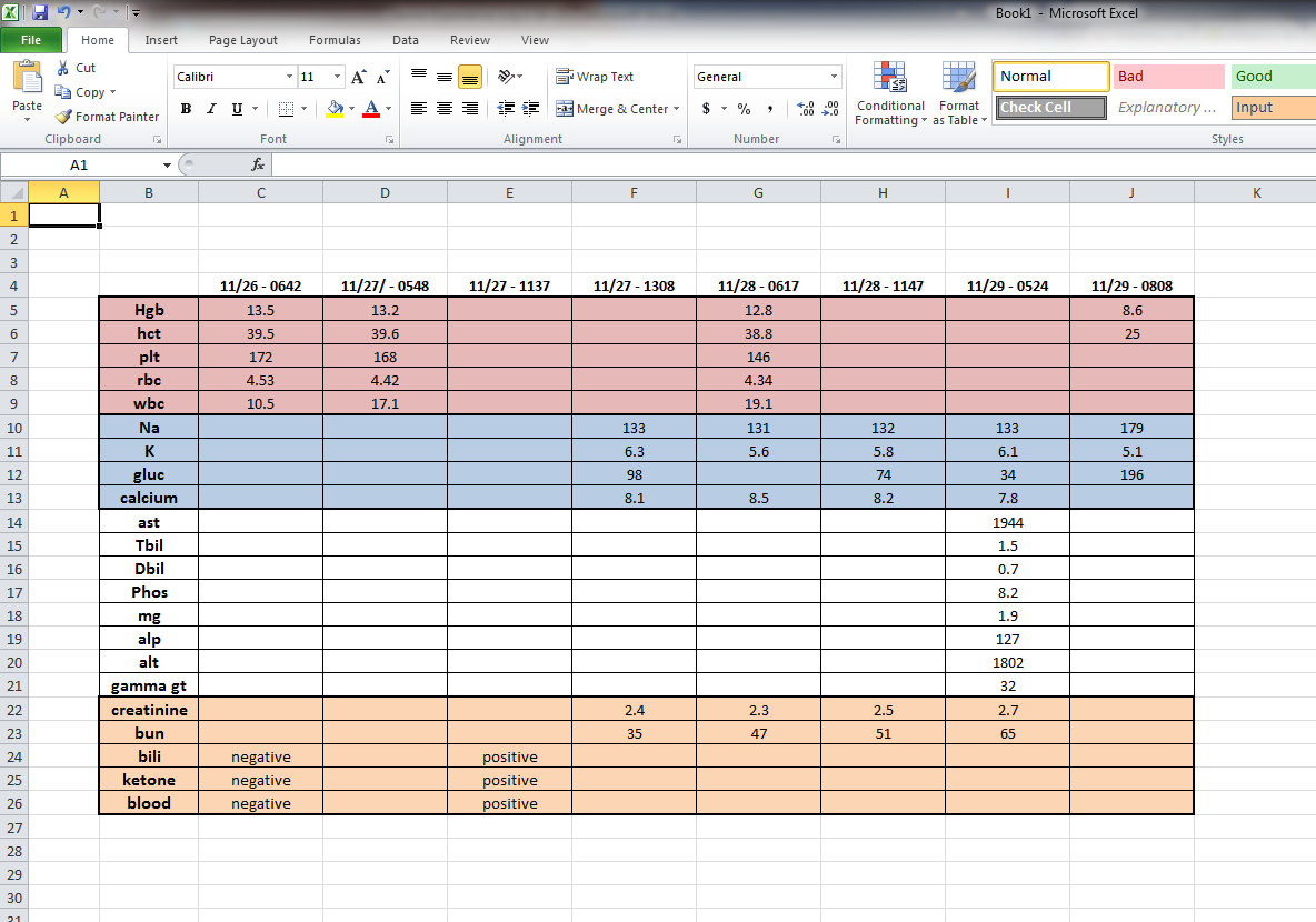 Blood Test Spreadsheet Inside Day 17 – 1/14/15 – Hellp  Working With The M.e.