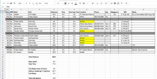 Boat Provisioning Spreadsheet With Regard To Getting To Princess Louisa Inlet From Seattle  Sailbits