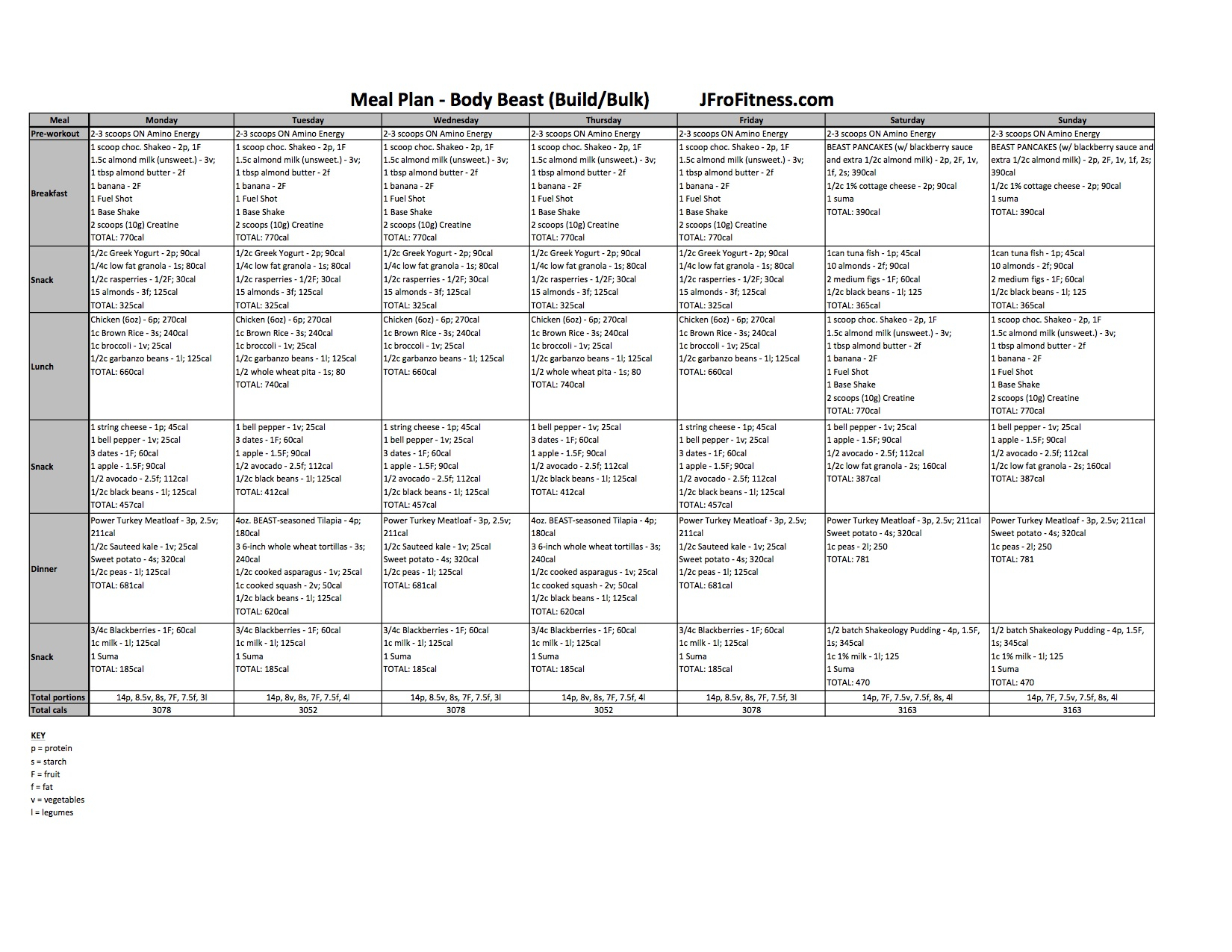 Body Beast Meal Plan Spreadsheet Within Nutrition
