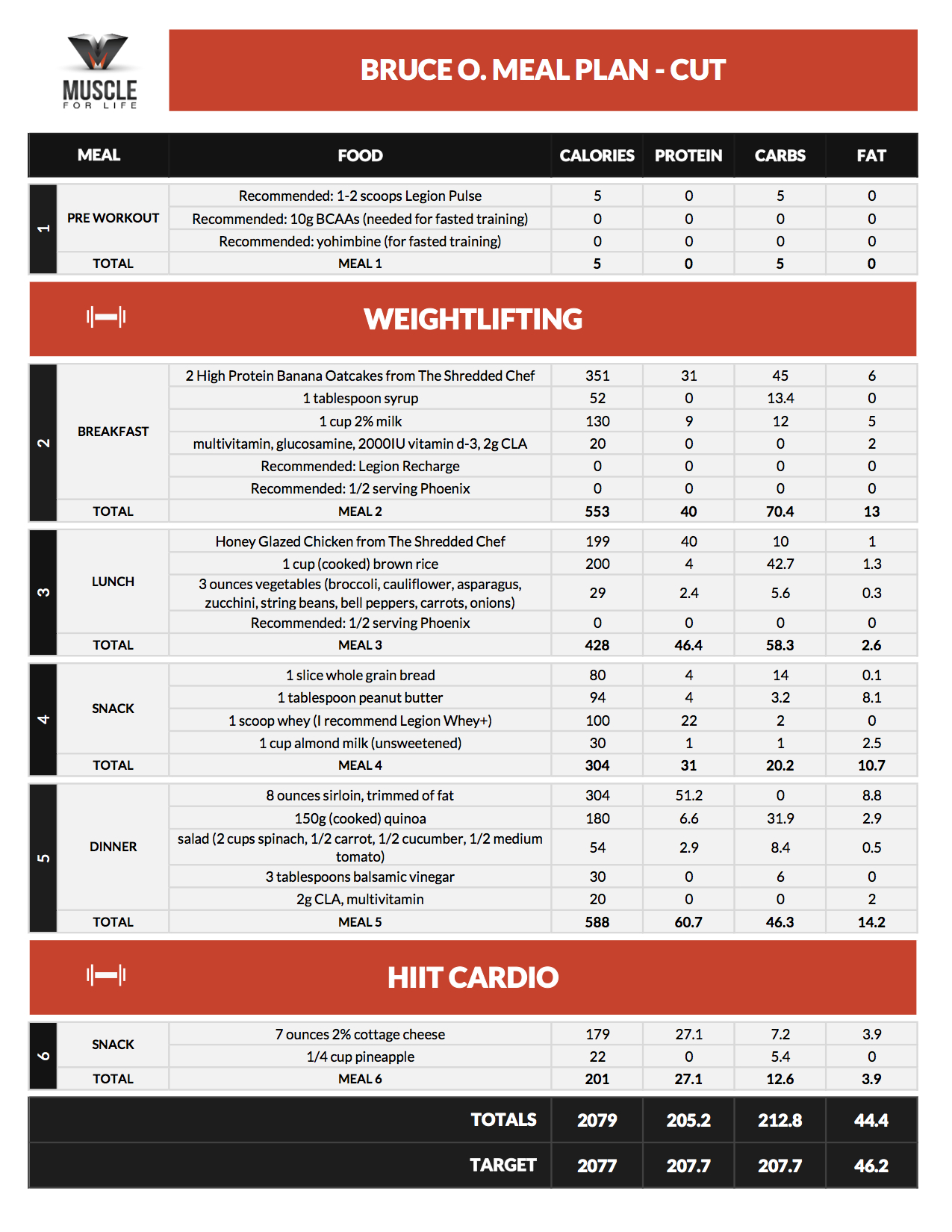 "Body For Life Meal Plan Spreadsheet Inside How To Make The ""if It Fits Your Macros"" Diet Work For You"