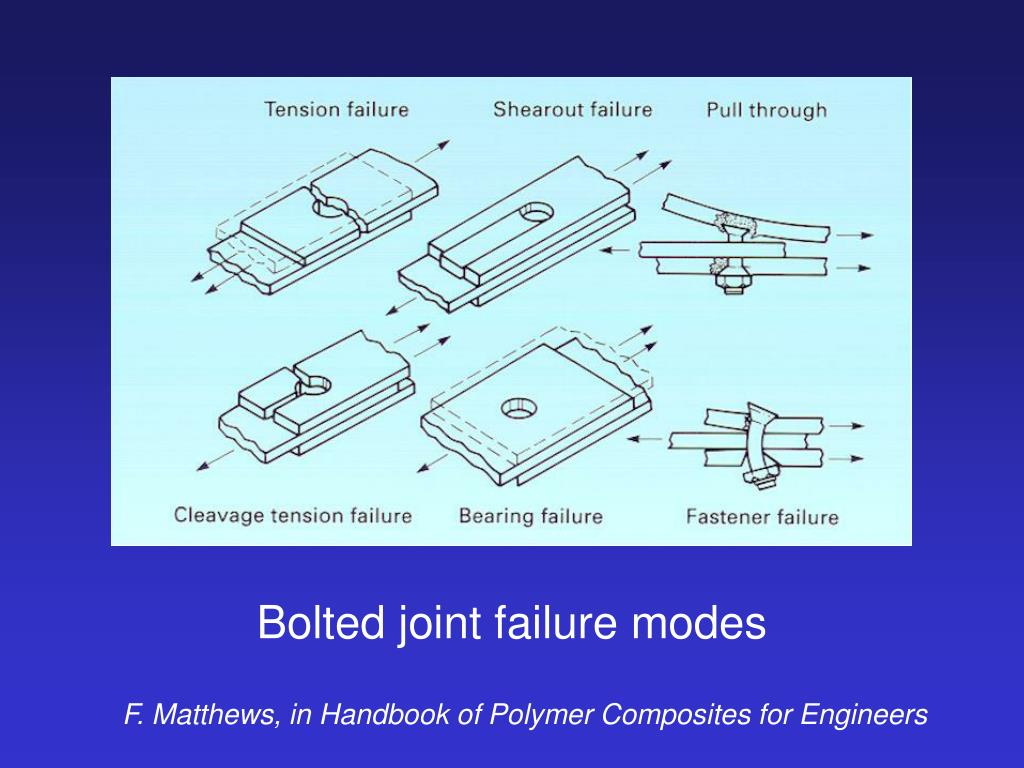 Bolted Joint Analysis Spreadsheet Regarding Ppt  Bolted Joint Failure Modes Powerpoint Presentation  Id:491025