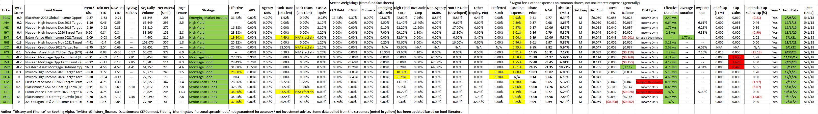 Bond Ladder Spreadsheet Inside Term Cef Ladder #4: Highyield Bond Closedend Funds  Eaton Vance