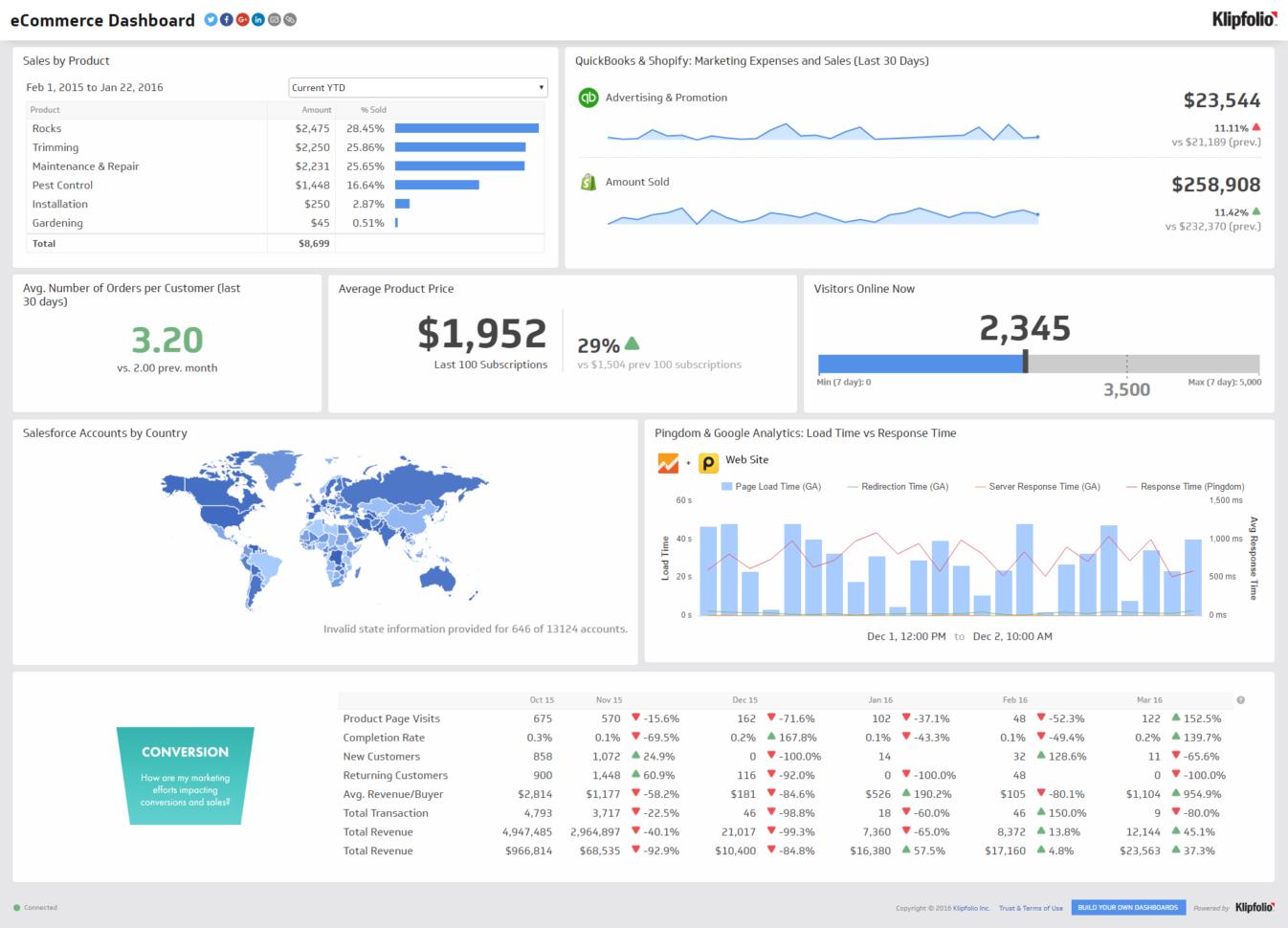 bonus spreadsheet template  Bonus Spreadsheet Template Intended For Dashboard Reportlate Ecommerce Marketing Example With Bonus Kpis Bonus Spreadsheet Template Printable Spreadshee