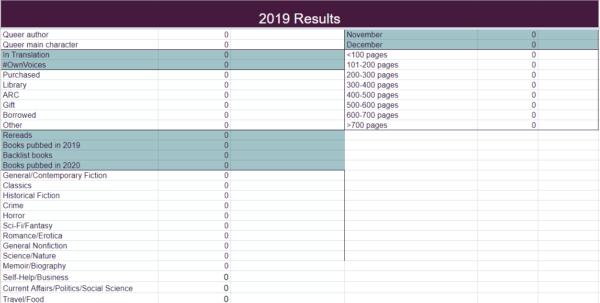 Book Reading Spreadsheet Intended For The Bigger, Badder 2019 Book Tracking Spreadsheet