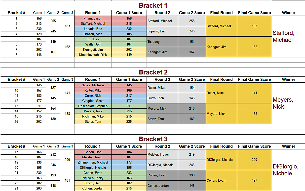Bowling Handicap Spreadsheet Pertaining To Not Another Monday Night League – Page 2 – All Info Related To The 6