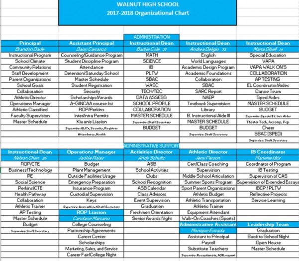 Bowling League Spreadsheet With Athletic Budgetschool Athletics Sidestep Ax San Bowling League