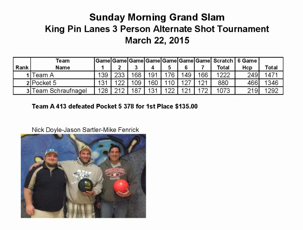 Bowling Spreadsheet Regarding Bowling League Secretary Spreadsheet Luxury King Pin Lanes  Askoverflow