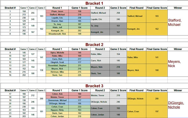 Bowling Stats Spreadsheet With Regard To Not Another Monday Night League – Page 2 – All Info Related To The 6