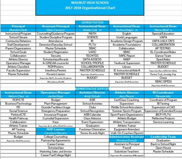 Bowling Treasurer Spreadsheet Throughout Athletic Budgetschool Athletics Sidestep Ax San Bowling League