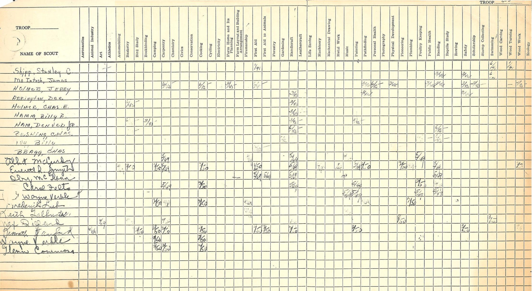 Boy Scout Merit Badge Tracking Spreadsheet Within Lueders, Texas  Boy Scouts