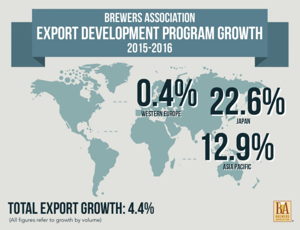 Brewery Business Plan Spreadsheet Intended For Craft Beer Export Development Brewery Business Plan Pdf Edp Growth