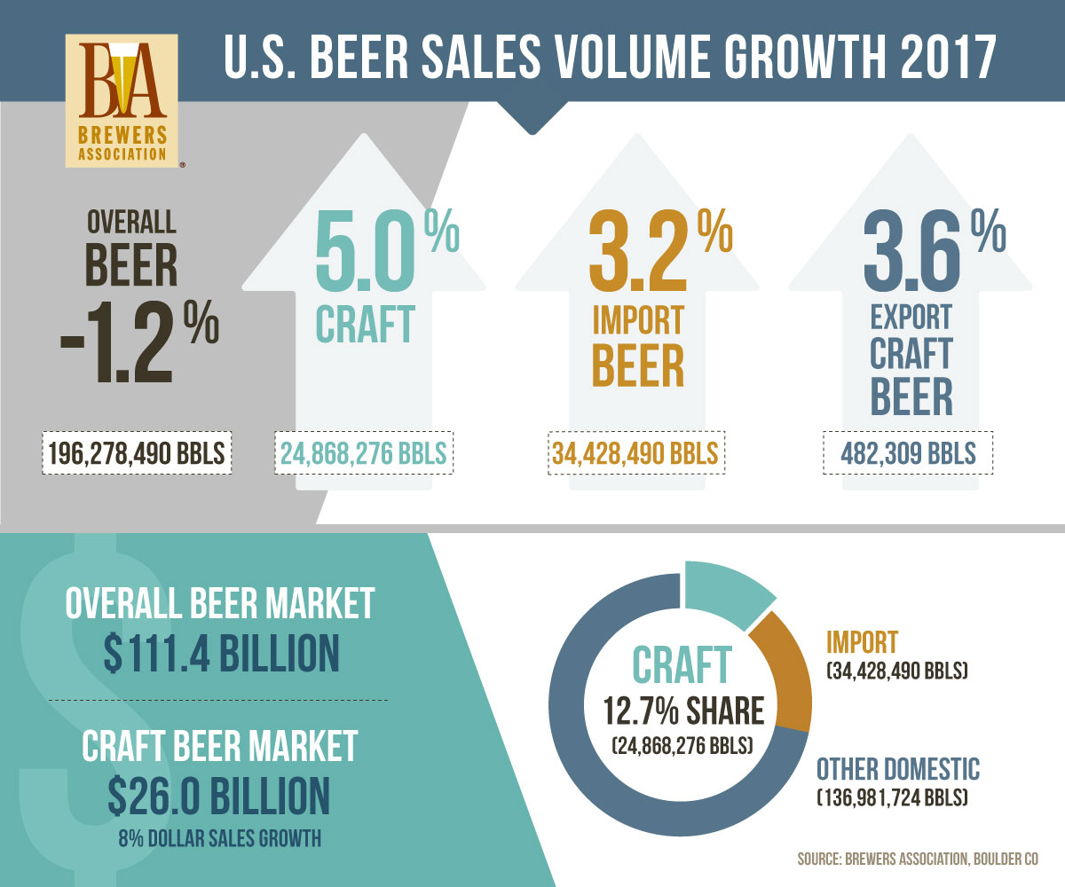 Brewery Production Spreadsheet Pertaining To National Beer Sales  Production Data  Brewers Association