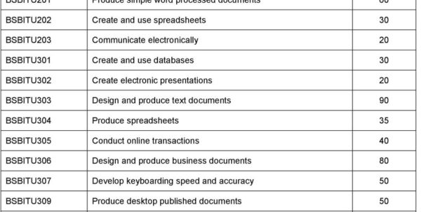 Bsbitu202 Create And Use Spreadsheets In Victorian Purchasing Guide For Bsb Business Services Training