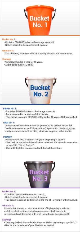 Buckets Of Money Spreadsheet Throughout Retirement Income Strategy: Using A 'bucket System'  Bankrate