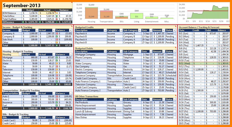 Budget Forecast Excel Spreadsheet For 7+ Budget Forecast Spreadsheet  Credit Spreadsheet