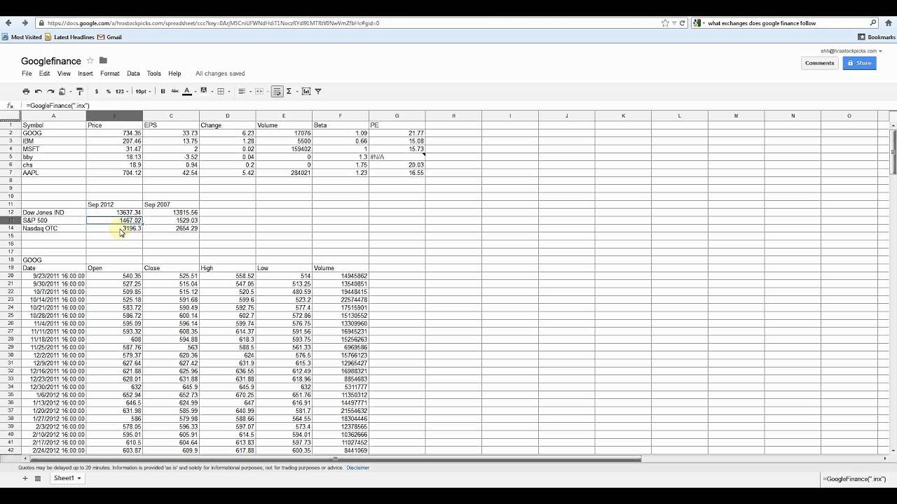 Budget Spreadsheet Google Docs Pertaining To Spreadsheets In Google Docs As Inventory Spreadsheet Google
