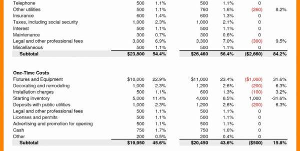 Budget Spreadsheet Google Sheets Inside Restaurant Startup Spreadsheets Wedding Budget Spreadsheet Google