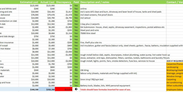 Building A Budget Spreadsheet Intended For Owner Builder Budgeting Spreadsheet