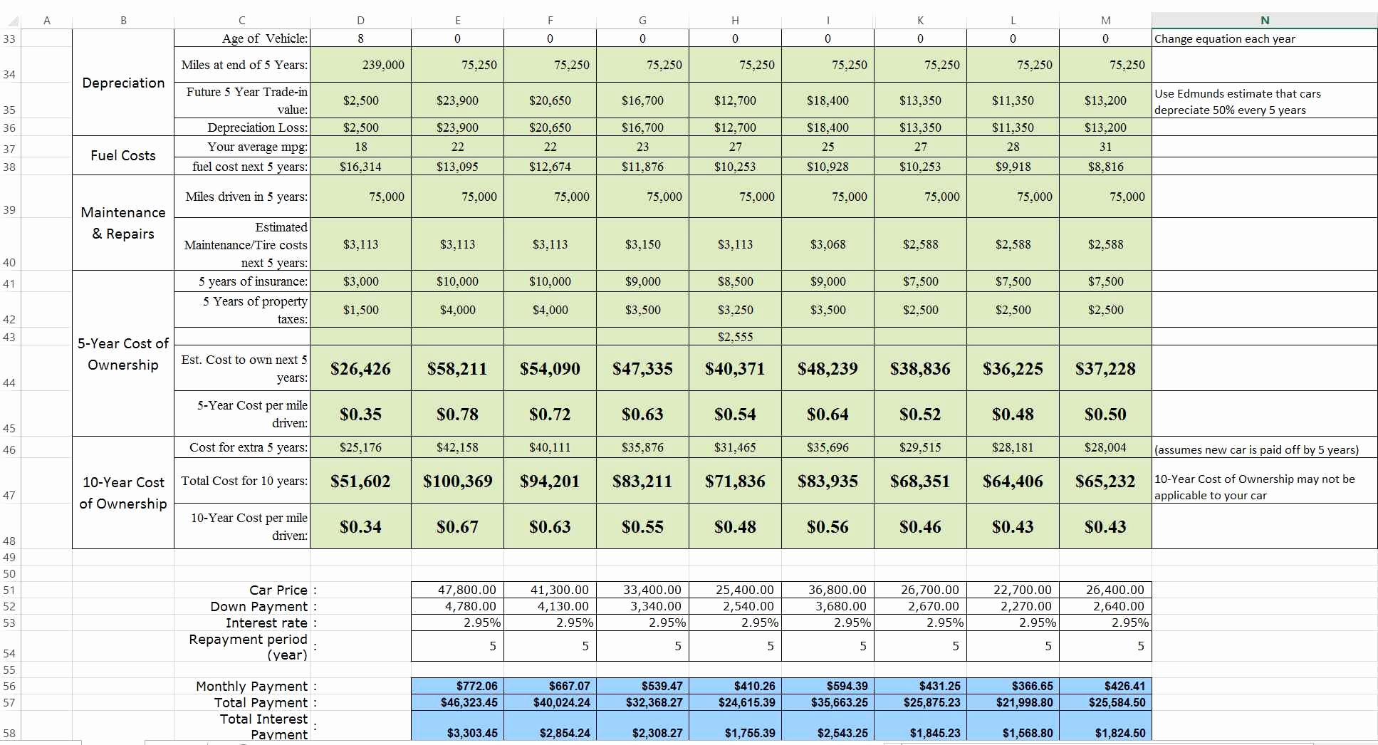Building Life Cycle Cost Analysis Spreadsheet In Building Life Cycle Cost Analysis Spreadsheet Beautiful Spreadsheet