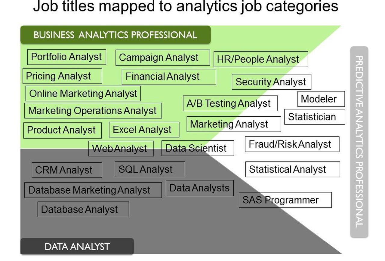 Business Analytics The Art Of Modeling With Spreadsheets With Regard To 5 Steps To Transition Your Career To Analytics: Step 1  Identify