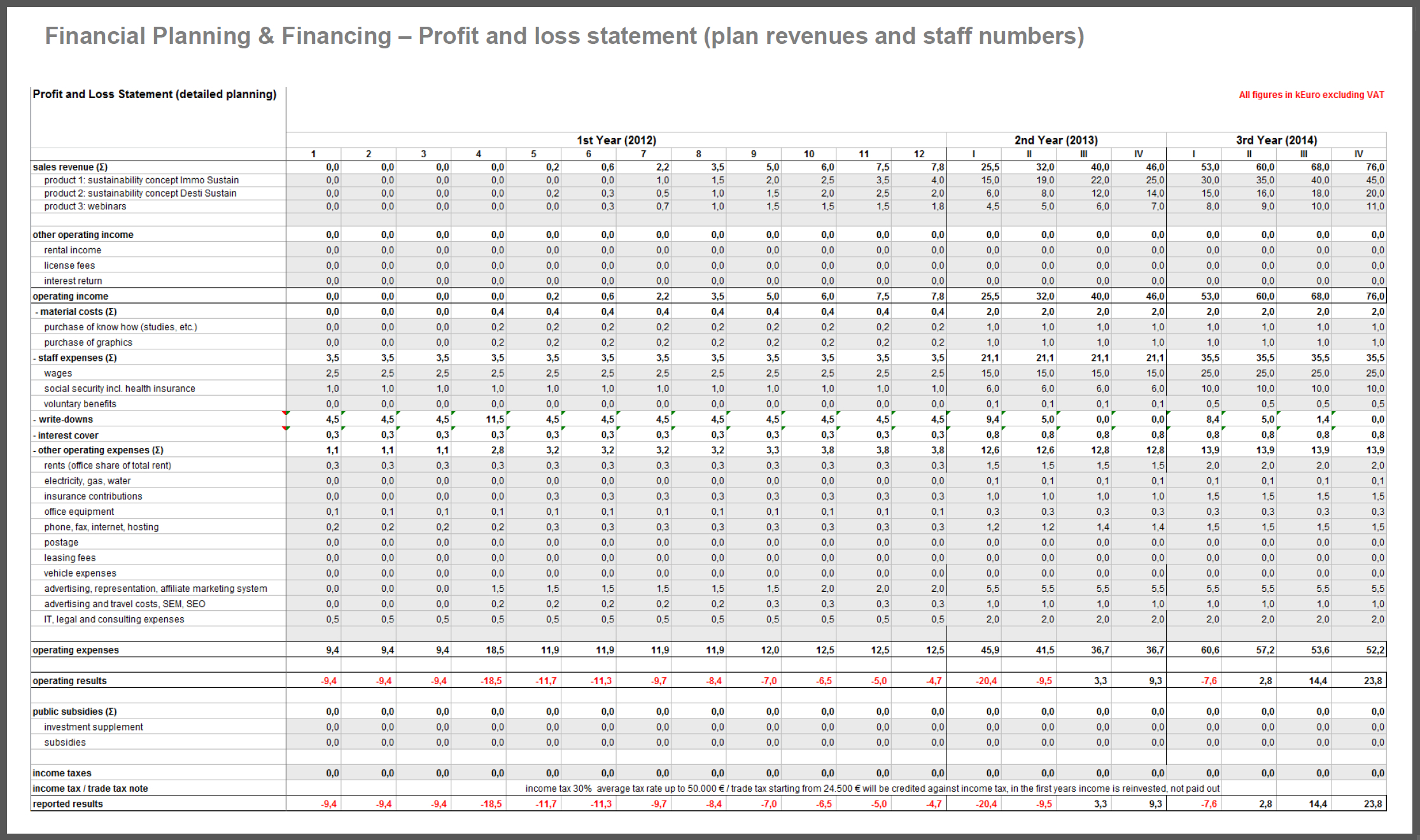 Business Plan Spreadsheet Template Excel With Regard To Financial Planning Spreadsheet For Startups Business Planncial