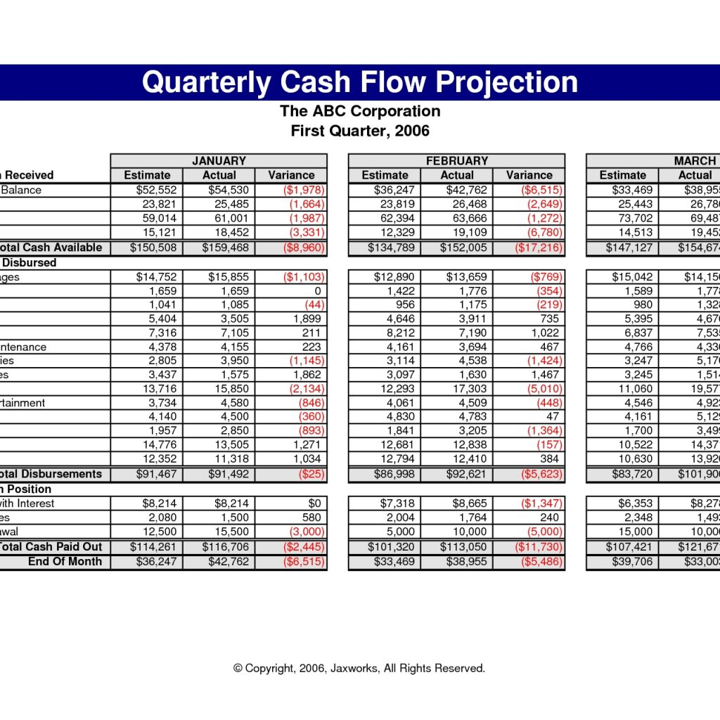 Business Projection Spreadsheet Throughout Business Cash Flow Spreadsheet Forecast Software Plan Projection Ib