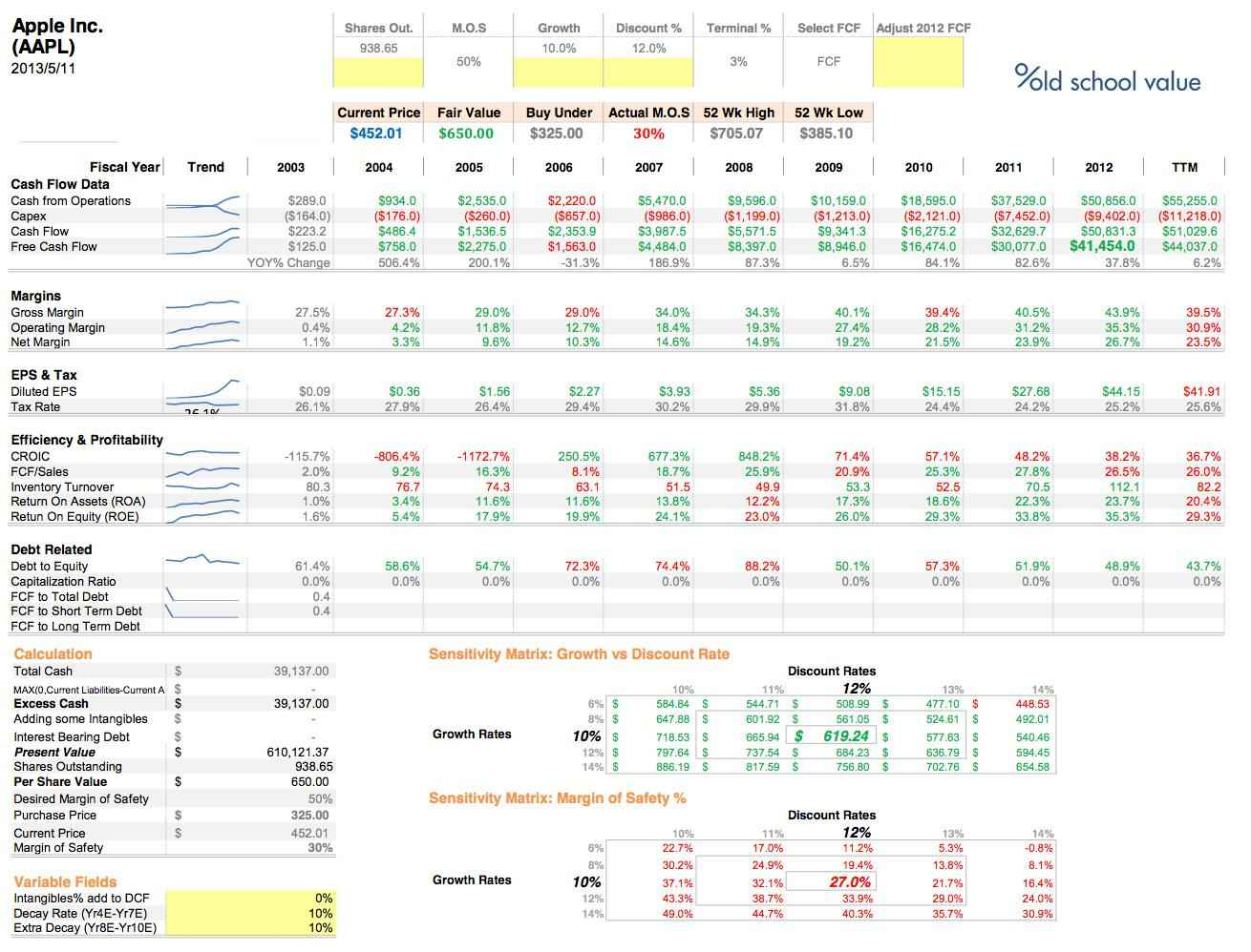 Business Valuation Spreadsheet Template Inside Business Valuation Spreadsheet Financial Analysis And Business
