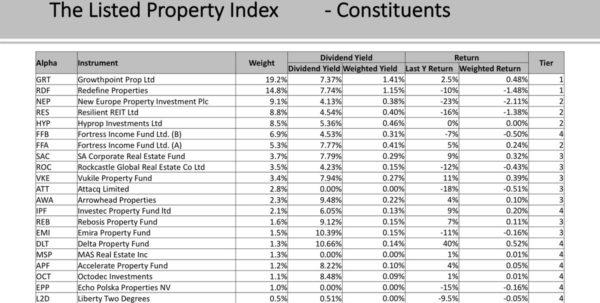 "Buy To Let Spreadsheet Inside Justonelap On Twitter: ""listed Property Or Buytolet? Magnus De Wet Buy To Let Spreadsheet Google Spreadsheet"