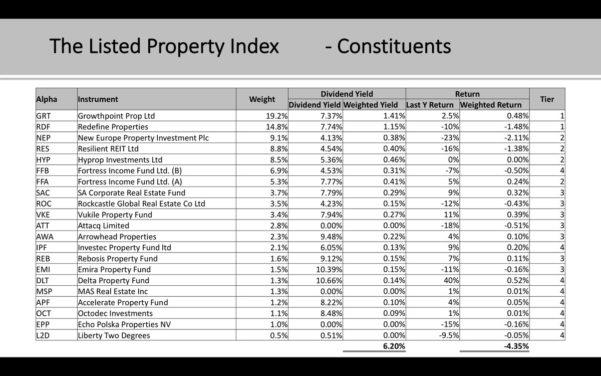 "Buy To Let Spreadsheet Inside Justonelap On Twitter: ""listed Property Or Buytolet? Magnus De Wet"