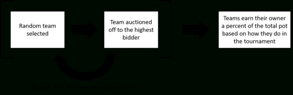 Calcutta Auction Spreadsheet Intended For What Is A Calcutta Auction  Calcutta Champion: Host Fifa World Cup