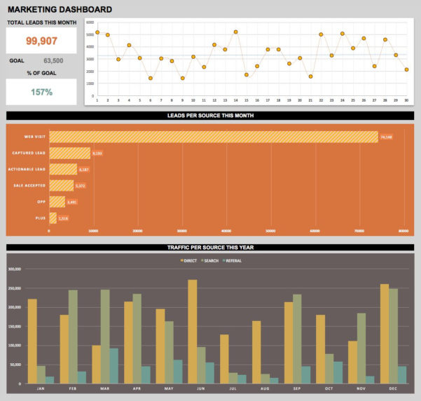 Call Center Stats Spreadsheet In Free Dashboard Templates, Samples, Examples  Smartsheet