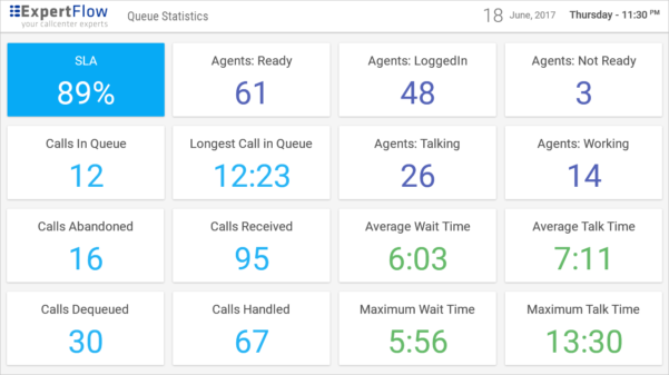 Call Center Stats Spreadsheet Inside Dashboards  Wallboards For Cisco Call Center Uccx / Ucce / Pcce